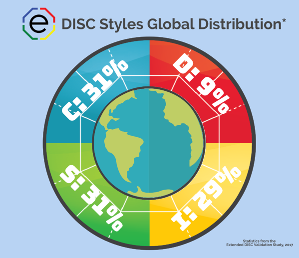 2017 Extended DISC Global demographics infographic