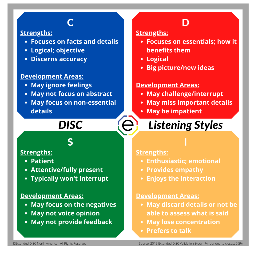 2021.Apr7 DISC Styles and Listening
