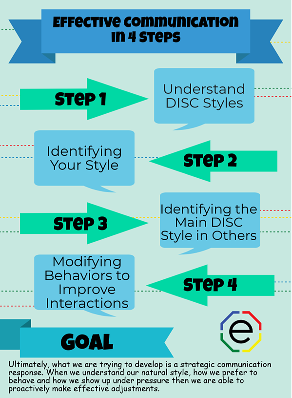 Extended DISC 4 Steps to effective communication infographic
