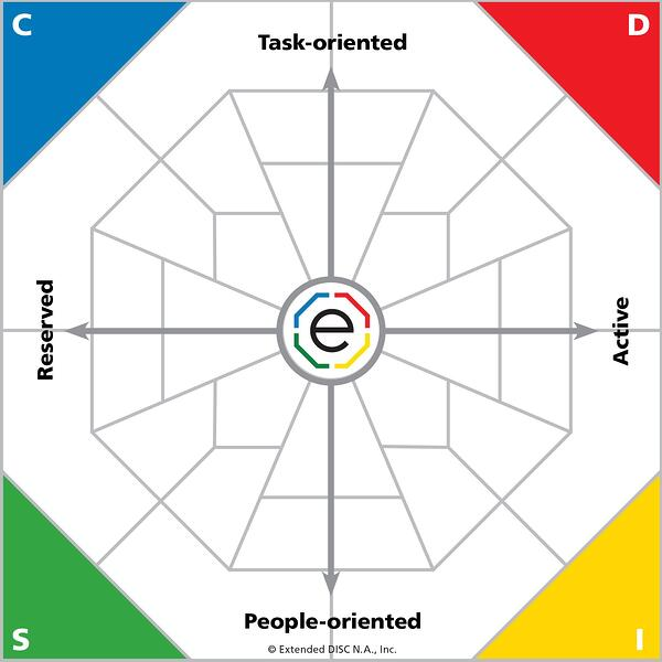 Extended DISC Diamond+4 Behavioral Dimensions