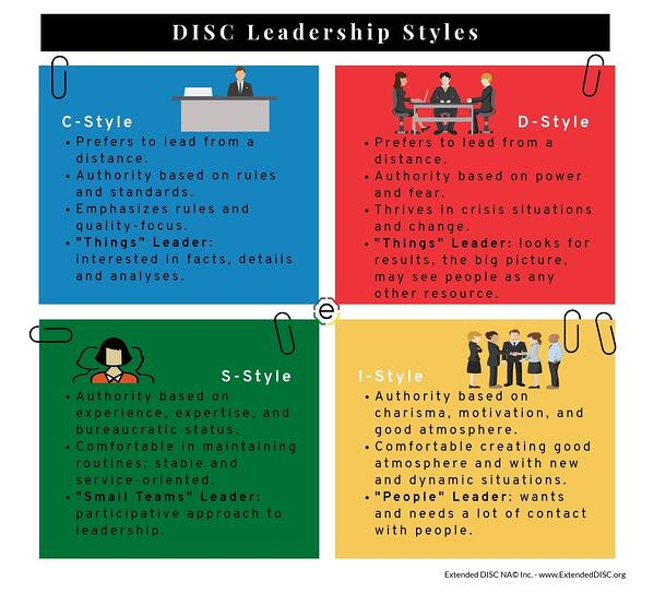 DISC and Leadership styles infographci