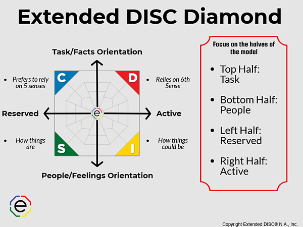 Extended DISC Diamond focusing on halves
