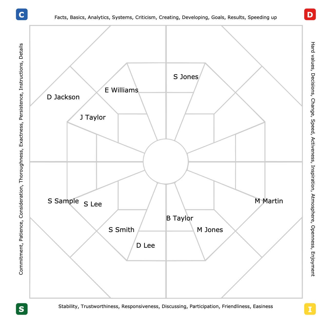 Extended DISC TEAM Name MAP SAMPLE