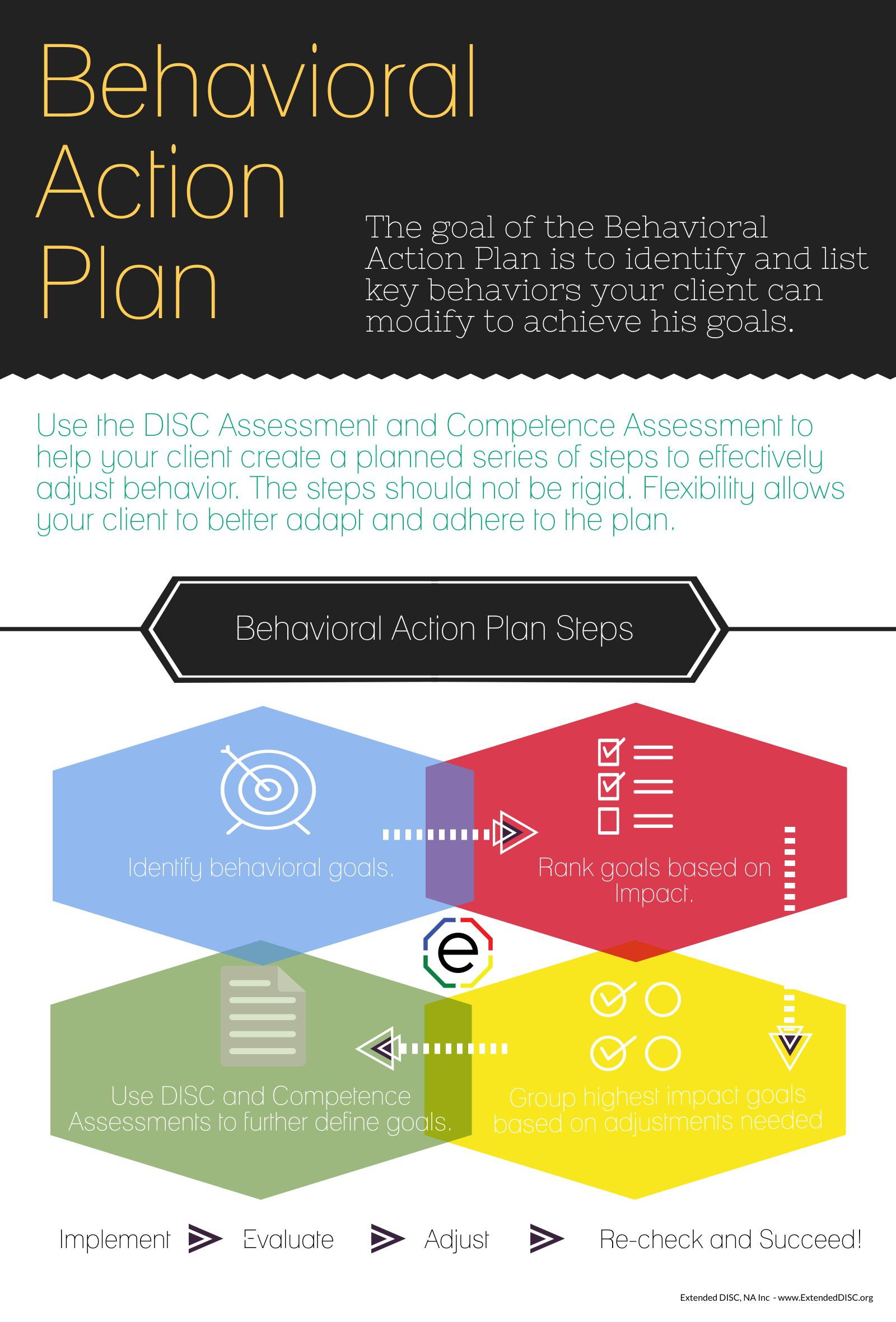 Behavioral Action Plan Steps Infographic