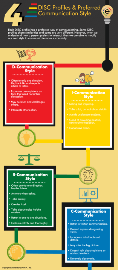 Preferred DISC Communication Styles
