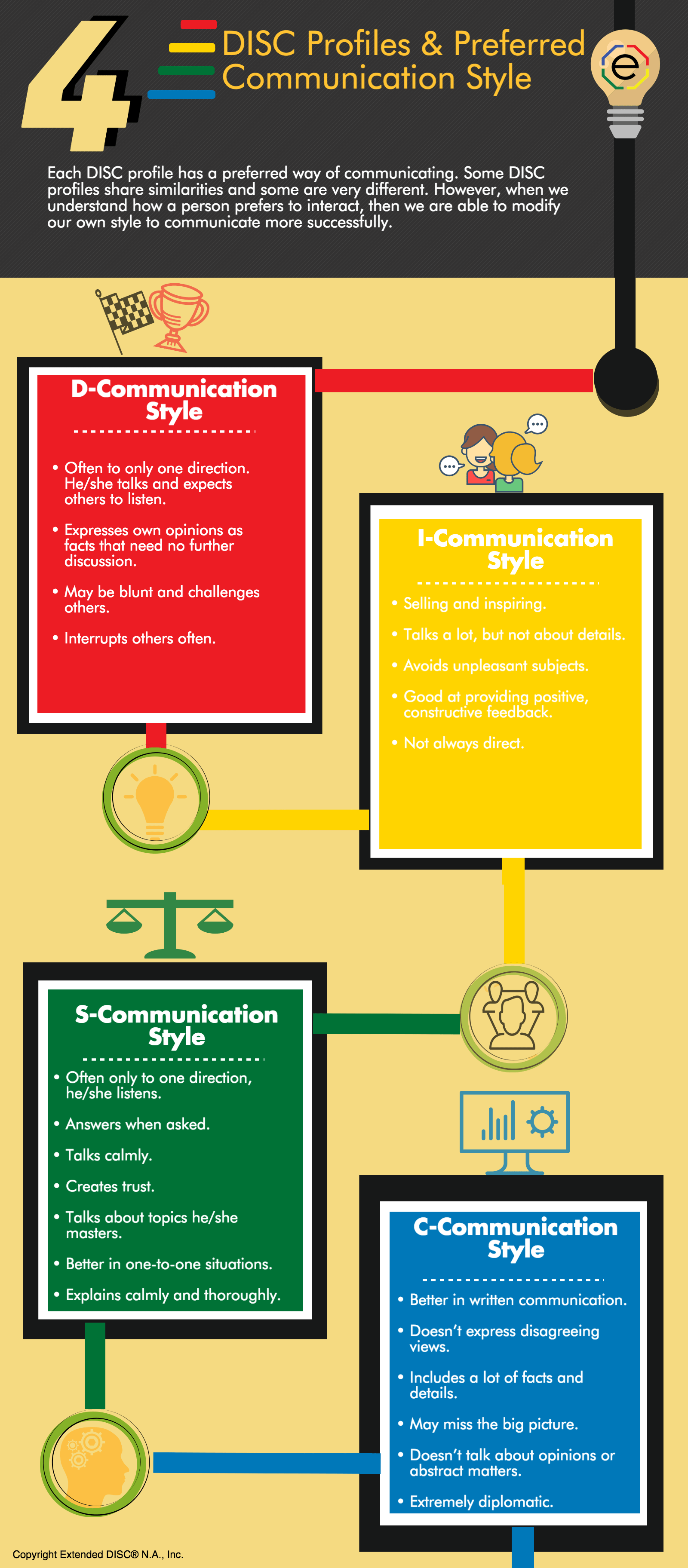 DISC COMMUNICATION STYLES infographic