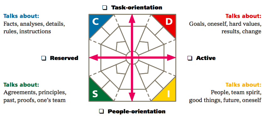 Identifying DISC Styles DISC Exercises