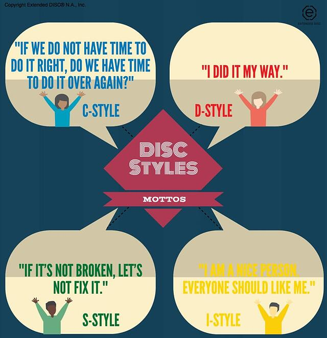 Mottos of the DISC Personality Types
