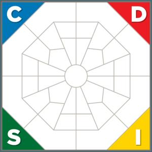 DISC Behavior Model