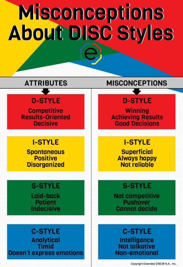 Misconceptions About DISC styles