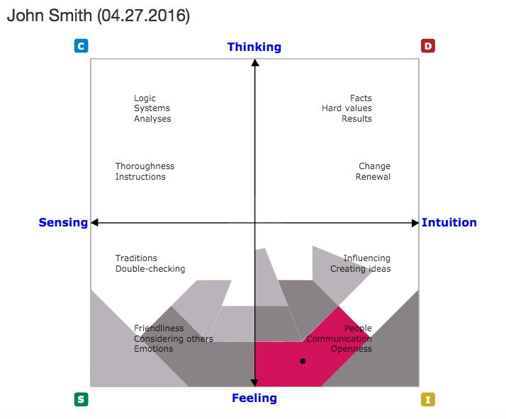 Four Quadrant DISC Model for John Smith