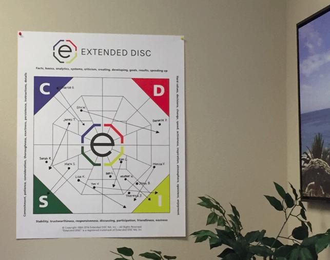 DISC Diamond Flip Chart Sample
