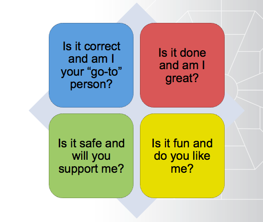 What DISC styles may say about themselves