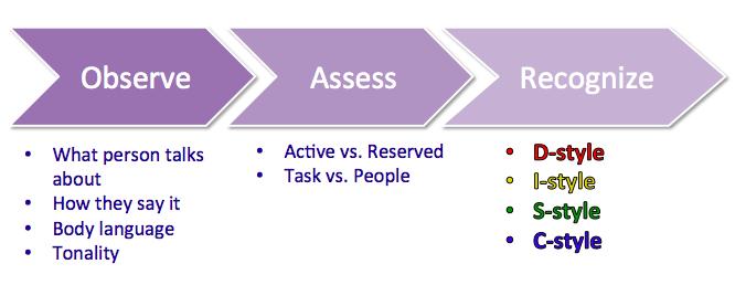 OAR Identifying DISC Styles of Others