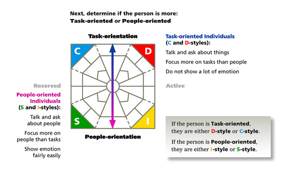 Identifying DISC styles of others: Task-Oriented vs People-Oriented