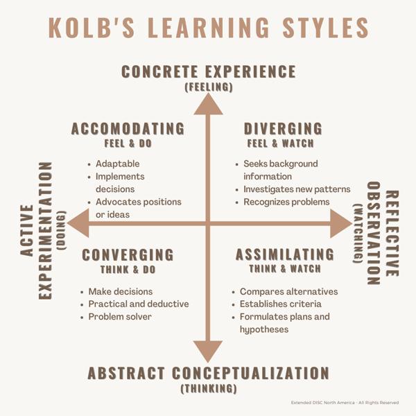 Kolbs Learning Styles-3