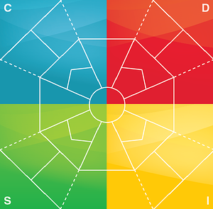 DISC Model with colored quadrants