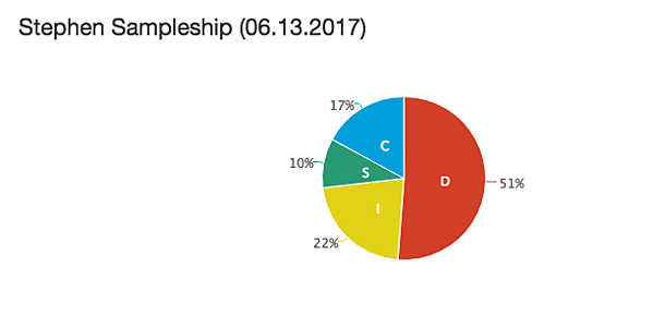 Extended DISC Style Pie Chart sample