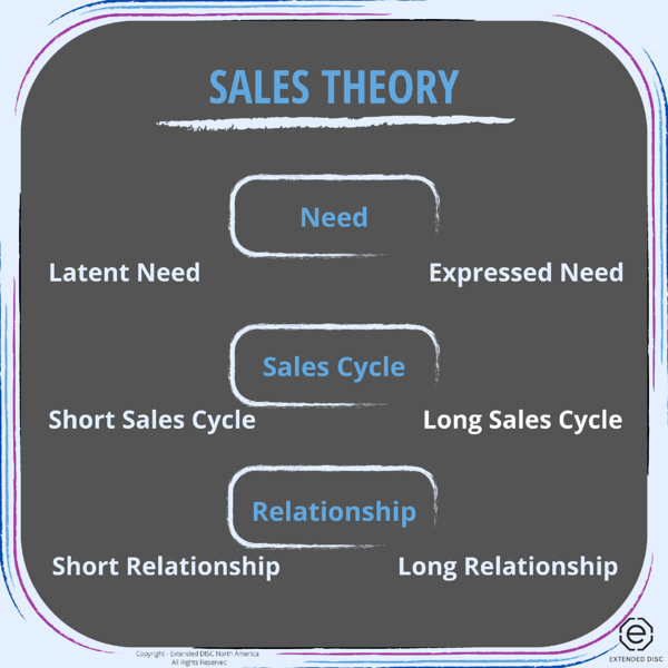 Sales Theory Infographic