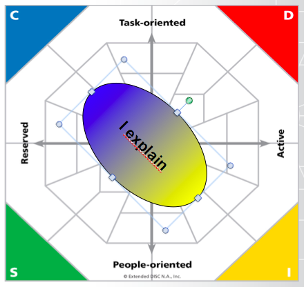 Extended DISC I Communication Basic Profile Type