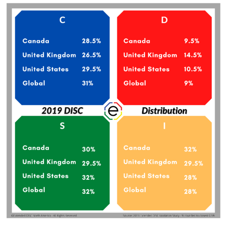 2019 Extended DISC Styles Demographics