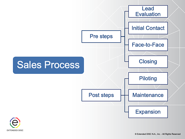 Sale Process Flow Chart