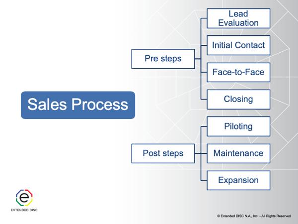 Sale Process Flow Chart