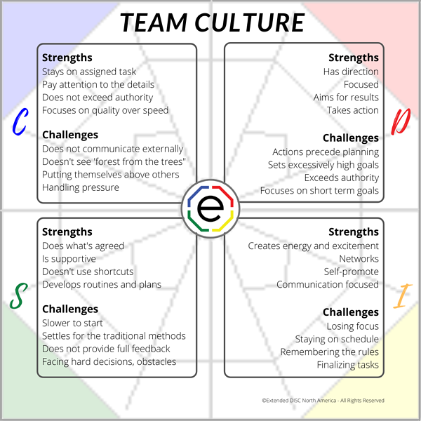 Team Culture Strengths and Challenges Infographic